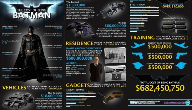 Batman is 87% mansion and batcave