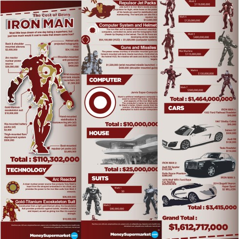 The Completely Bearable Costs of Being Iron Man